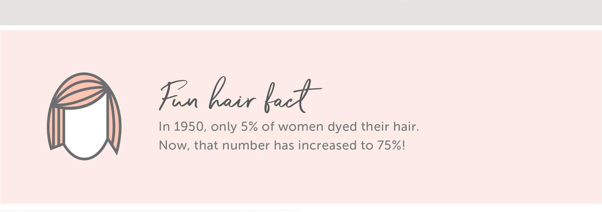 Fun Hair Fact In 1950, only 5% of women dyed their hair. Now, that number has increased to 75%!